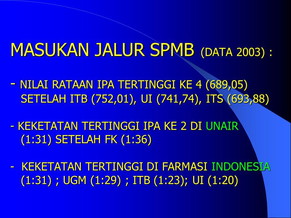 Daerah Asal00/0101/02 R 01/02 NR 02/03 R 02/03 NR 03/04 SPMB 03/04 PMDK Sumatra Utara --- 1 -1- Sumatera Selatan 1-- 1 --- Lampung --- - -1- DKI Jakar