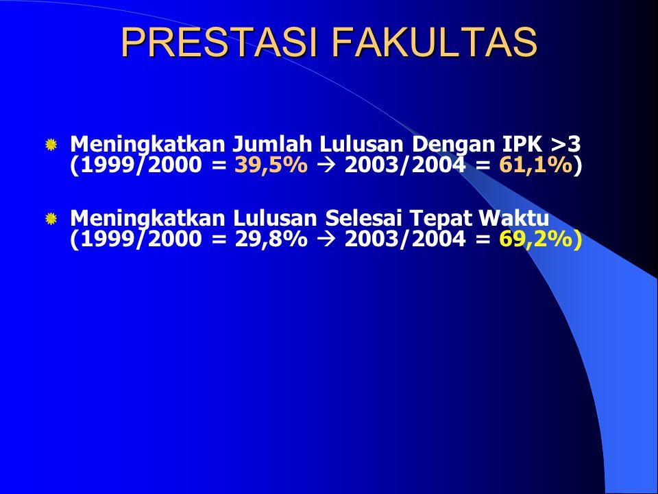 PRESTASI FAKULTAS Memenangkan Proyek QUE Batch III (2000- 2003) Memenangkan Proyek SP4 (2004-2005) Lulus Seleksi STANLAB (Standardisasi Laboratorium)