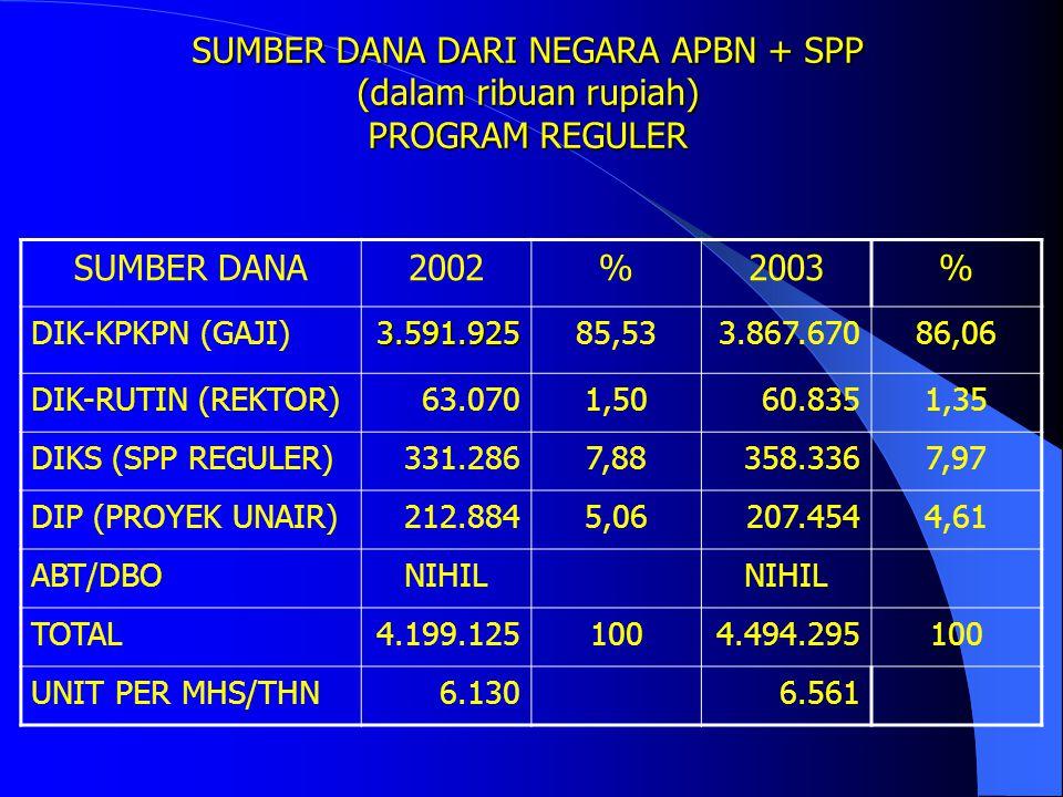 SUMBER DANA DARI NEGARA APBN + SPP (dalam ribuan rupiah) PROGRAM REGULER SUMBER DANA2000%2001% DIK-KPKPN (GAJI)1.622.38173,212.709.61679,94 DIK-RUTIN