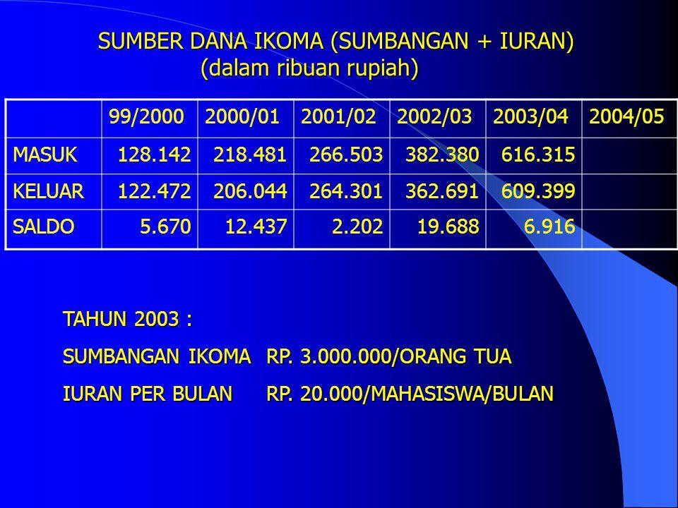SUMBER DANA DARI NEGARA APBN + SPP (dalam ribuan rupiah) PROGRAM REGULER SUMBER DANA2002%2003% DIK-KPKPN (GAJI)3.591.92585,533.867.67086,06 DIK-RUTIN