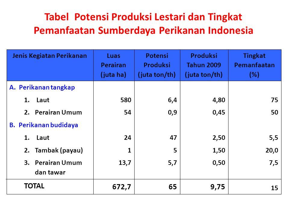 Tabel Potensi Produksi Lestari dan Tingkat Pemanfaatan Sumberdaya Perikanan Indonesia 75 50 5,5 20,0 7,5 15 4,80 0,45 2,50 1,50 0,50 9,75 6,4 0,9 47 5