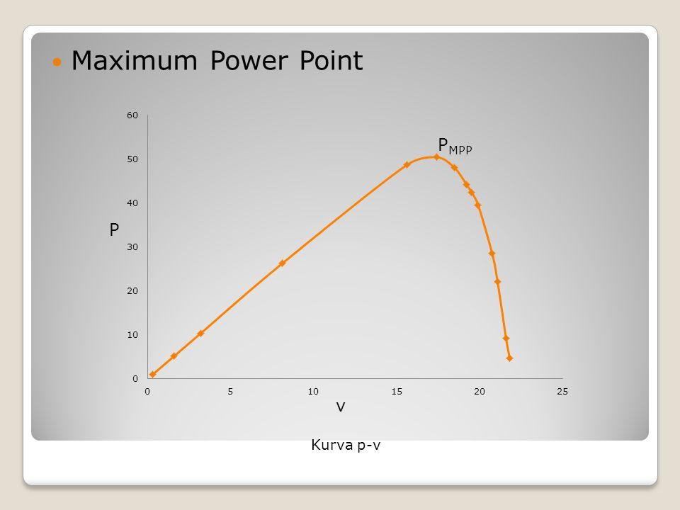 Maximum Power Point Kurva p-v P v P MPP