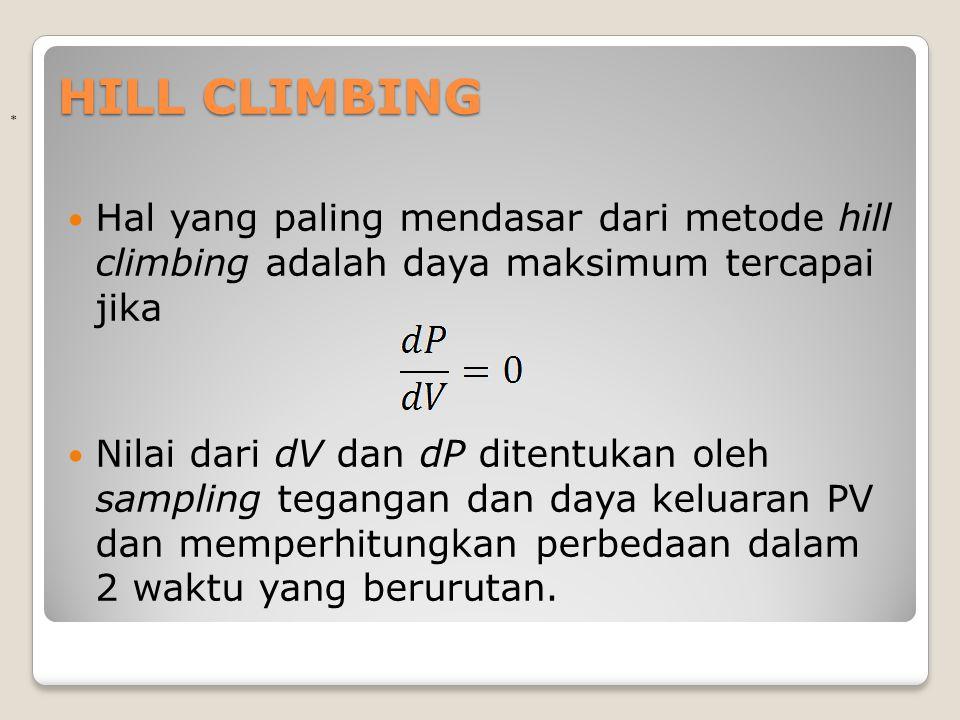 HILL CLIMBING Hal yang paling mendasar dari metode hill climbing adalah daya maksimum tercapai jika Nilai dari dV dan dP ditentukan oleh sampling tega