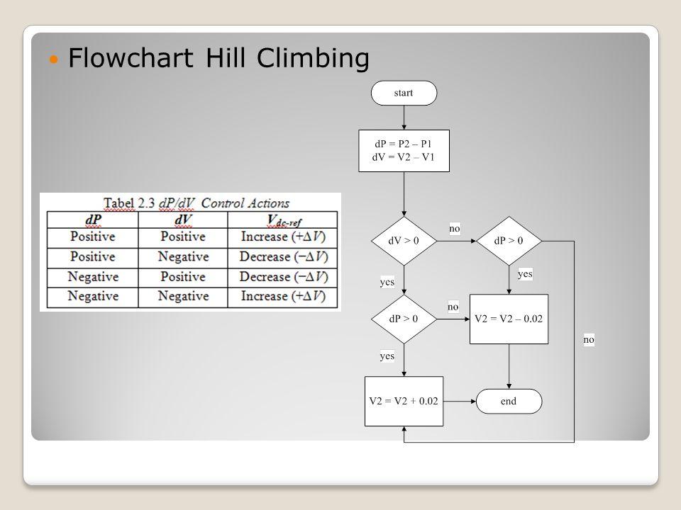 Flowchart Hill Climbing