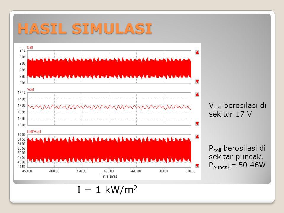 HASIL SIMULASI I = 1 kW/m 2 P cell berosilasi di sekitar puncak. P puncak = 50.46W V cell berosilasi di sekitar 17 V