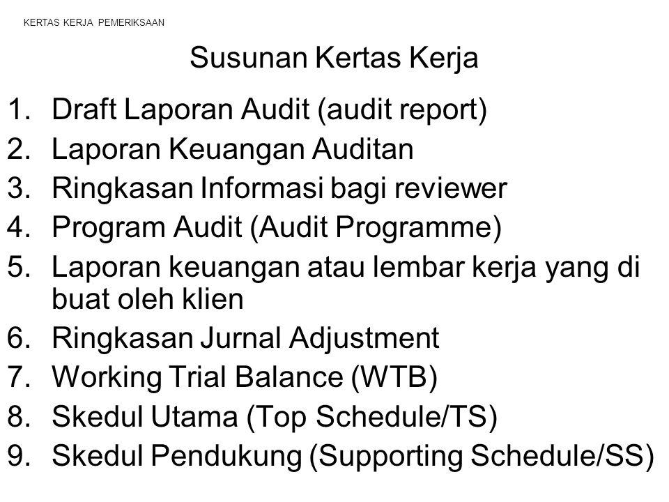 KERTAS KERJA PEMERIKSAAN Susunan Kertas Kerja 1.Draft Laporan Audit (audit report) 2.Laporan Keuangan Auditan 3.Ringkasan Informasi bagi reviewer 4.Program Audit (Audit Programme) 5.Laporan keuangan atau lembar kerja yang di buat oleh klien 6.Ringkasan Jurnal Adjustment 7.Working Trial Balance (WTB) 8.Skedul Utama (Top Schedule/TS) 9.Skedul Pendukung (Supporting Schedule/SS)