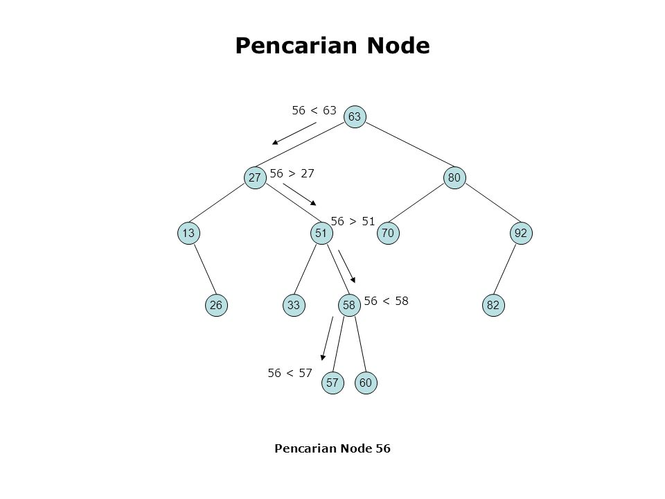 class TreeApp { public static void main(String[] args) { Tree theTree = new Tree;// membuat sebuah tree theTree.insert(50, 1.5);// sisipkan 3 node theTree.insert(25, 1.7); theTree.insert(75, 1.9); node found = theTree.find(25); // cari node dengan key 25 if(found != null) System.out.println( Found the node with key 25 ); else System.out.println( Could not find node with key 25 ); } // akhir main() } // akhir class TreeApp