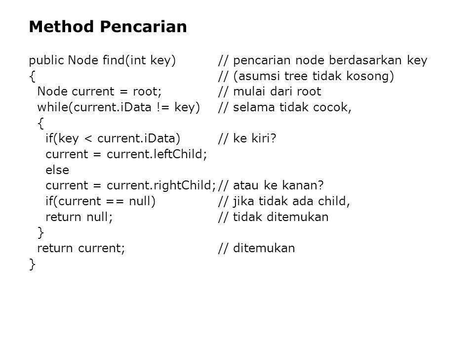 Method Pencarian public Node find(int key)// pencarian node berdasarkan key {// (asumsi tree tidak kosong) Node current = root;// mulai dari root while(current.iData != key)// selama tidak cocok, { if(key < current.iData)// ke kiri.