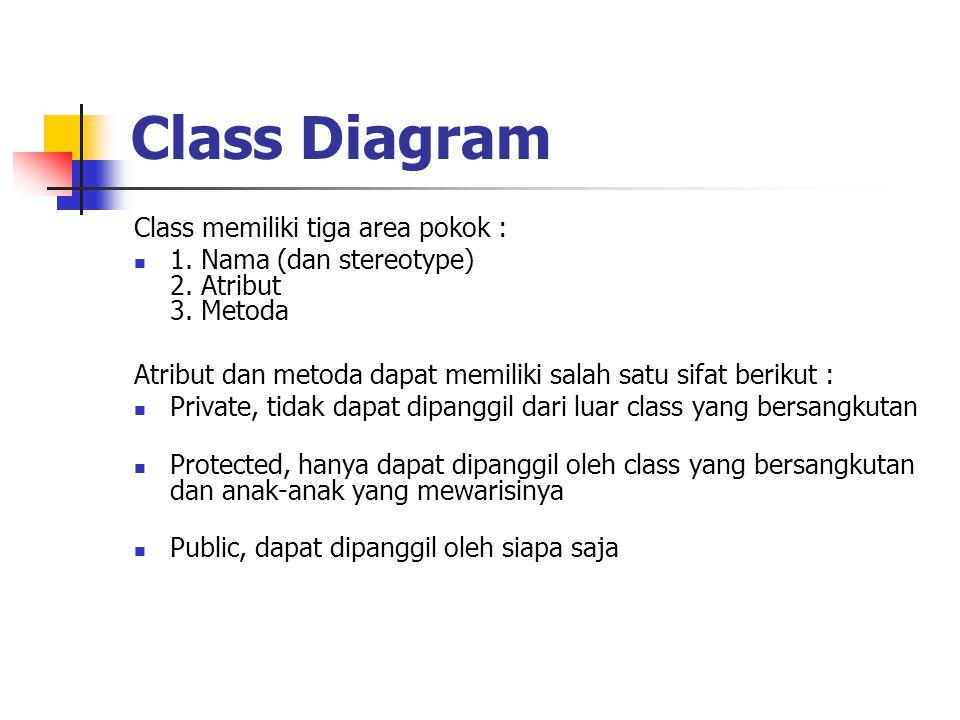 Class Diagram Class memiliki tiga area pokok : 1. Nama (dan stereotype) 2. Atribut 3. Metoda Atribut dan metoda dapat memiliki salah satu sifat beriku