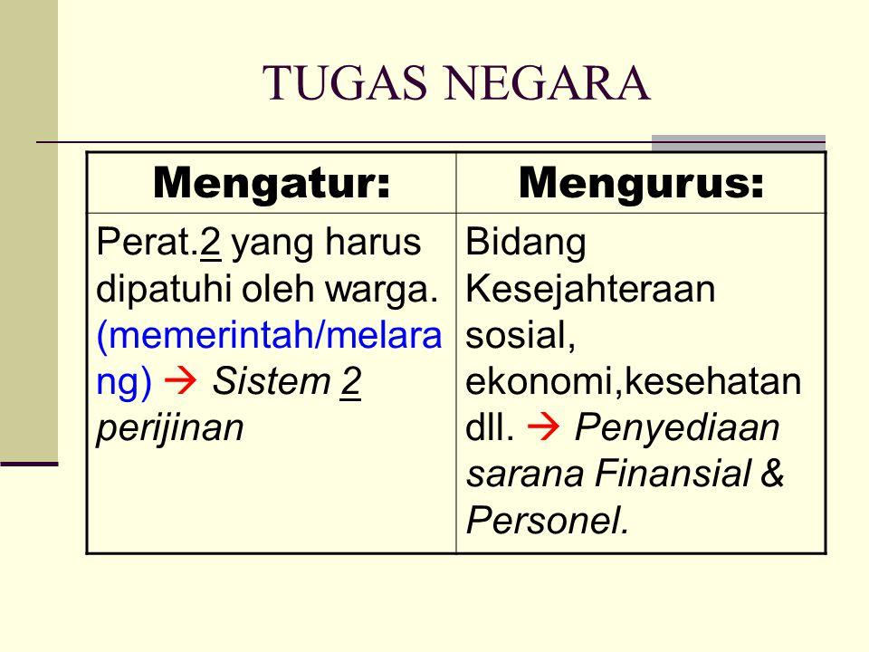 TUGAS NEGARA Mengatur:Mengurus: Perat.2 yang harus dipatuhi oleh warga. (memerintah/melara ng)  Sistem 2 perijinan Bidang Kesejahteraan sosial, ekono