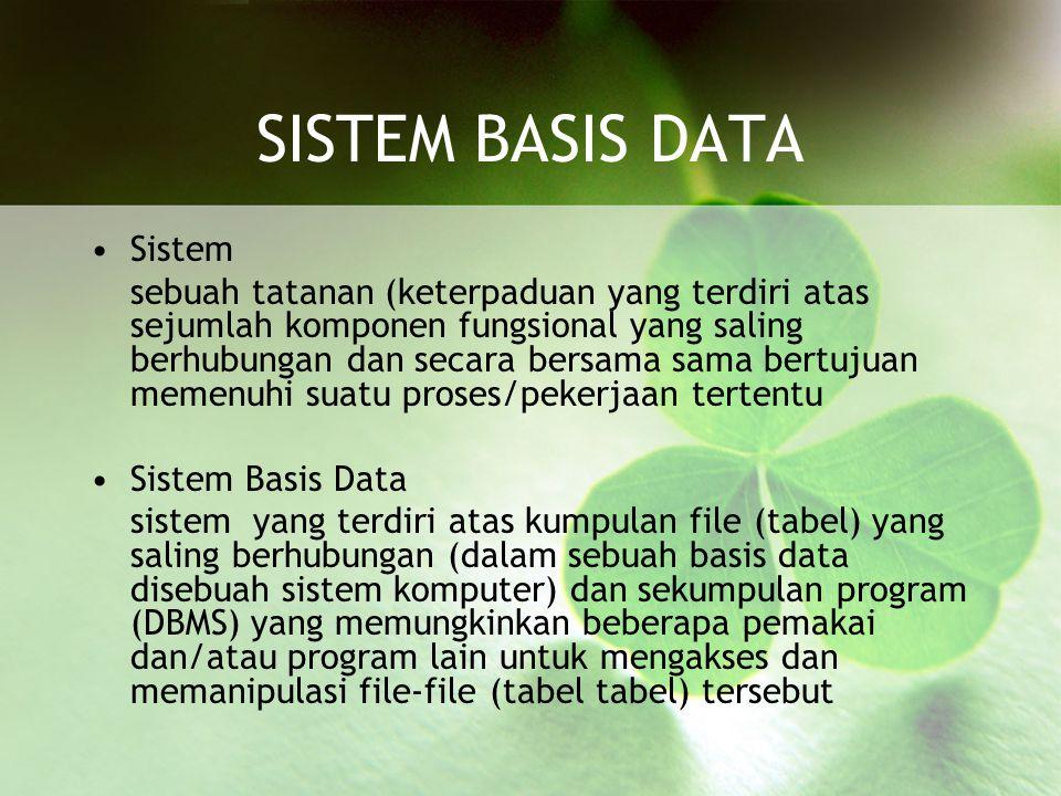 Komponen Basis Data Perangkat keras Sistem operasi Basis data Sistem (perangkat lunak) pengelola basis data (DBMS) Pemakai Aplikasi (perangkat lunak) lain (bersifat opsional)