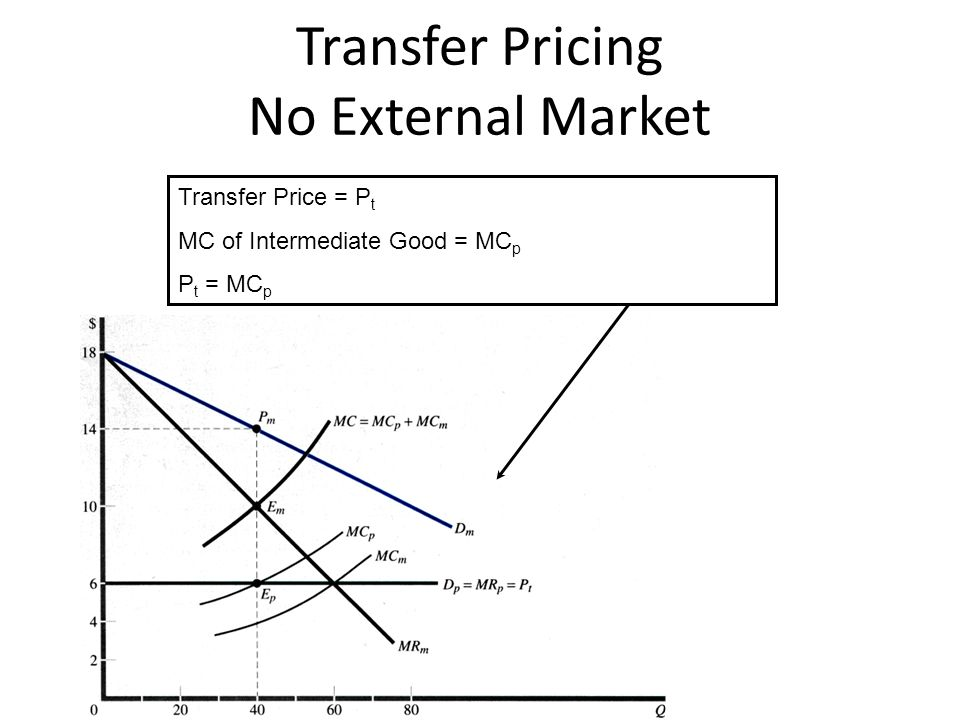 Transfer Pricing No External Market Transfer Price = P t MC of Intermediate Good = MC p P t = MC p
