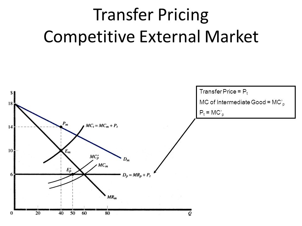 Transfer Pricing Competitive External Market Transfer Price = P t MC of Intermediate Good = MC' p P t = MC' p