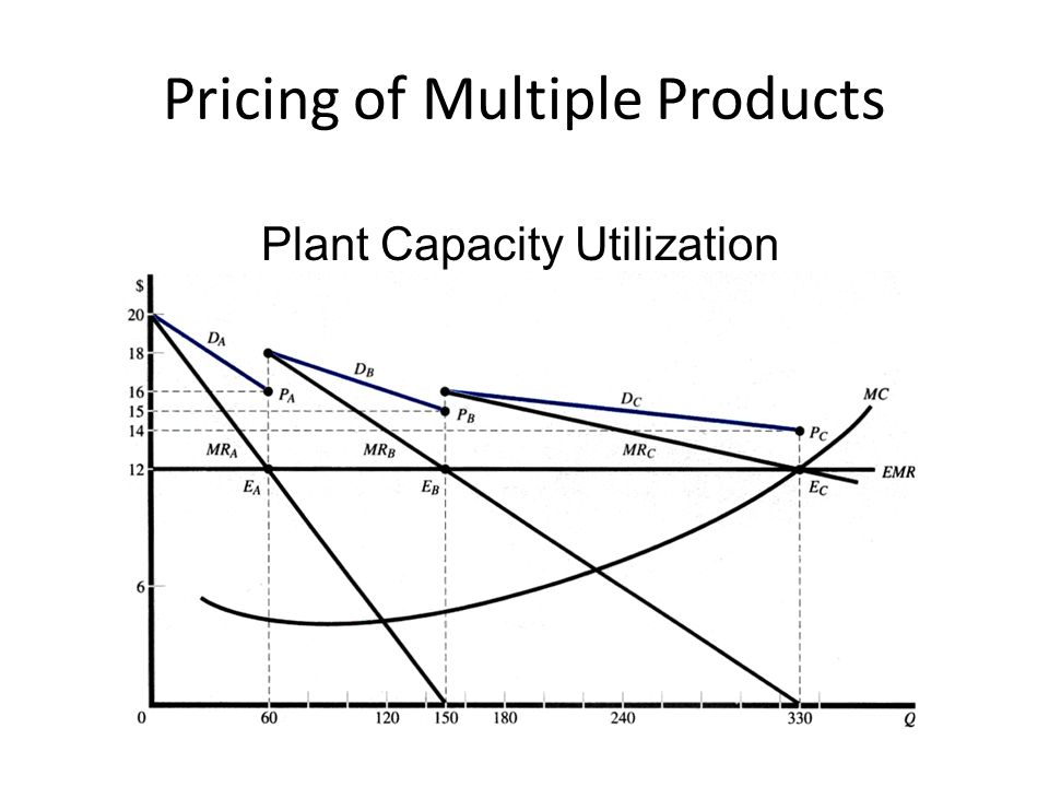 Pricing of Multiple Products Joint Products in Fixed Proportions