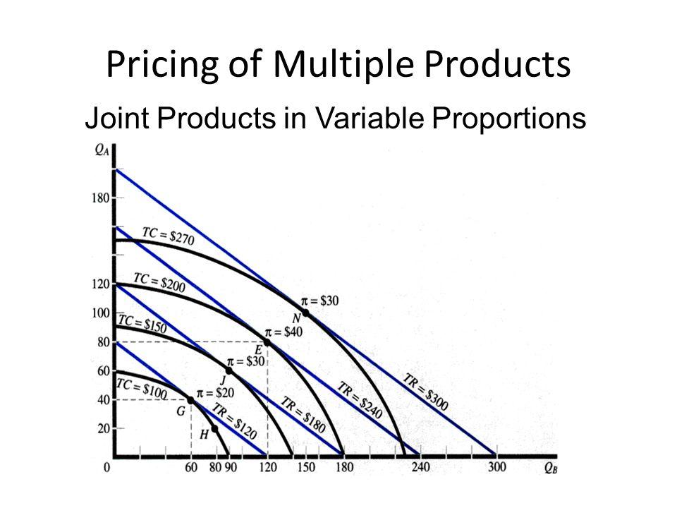Pricing in Practice Two-Part Tariff Tying Bundling Prestige Pricing Price Lining Skimming Value Pricing