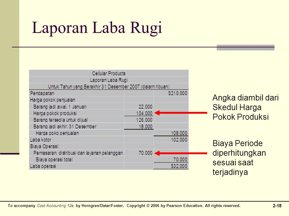 To accompany Cost Accounting 12e, by Horngren/Datar/Foster. Copyright © 2006 by Pearson Education. All rights reserved. 2-18 Laporan Laba Rugi Angka d