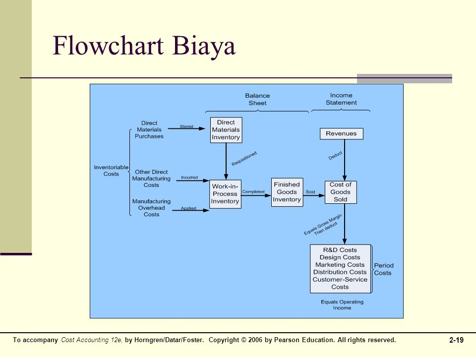 To accompany Cost Accounting 12e, by Horngren/Datar/Foster. Copyright © 2006 by Pearson Education. All rights reserved. 2-19 Flowchart Biaya