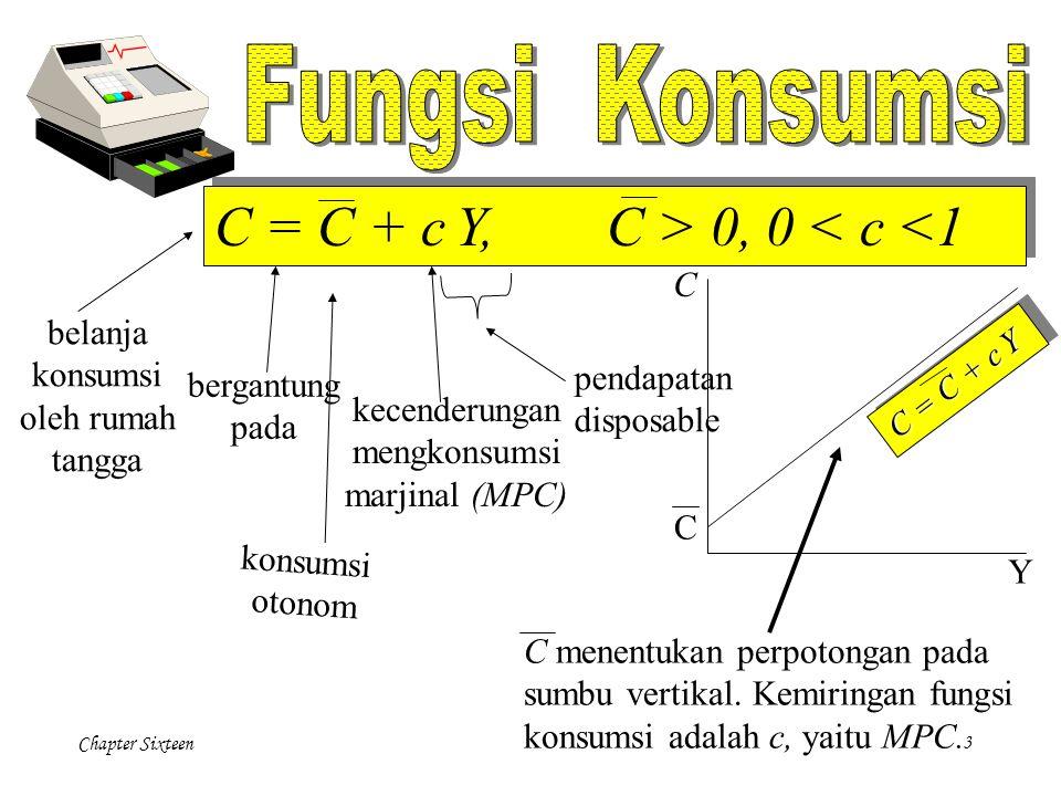 Chapter Sixteen3 belanja konsumsi oleh rumah tangga bergantung pada konsumsi otonom kecenderungan mengkonsumsi marjinal (MPC) pendapatan disposable C = C + c Y, C > 0, 0 < c <1 C Y C C menentukan perpotongan pada sumbu vertikal.