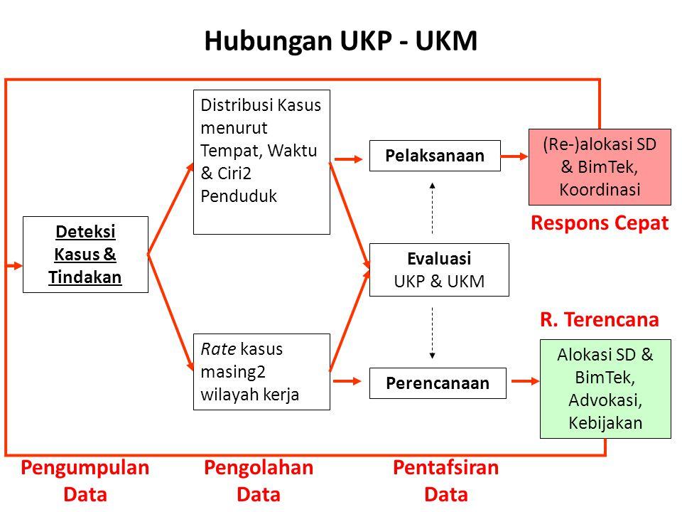 Hubungan UKP - UKM Distribusi Kasus menurut Tempat, Waktu & Ciri2 Penduduk Rate kasus masing2 wilayah kerja Deteksi Kasus & Tindakan Pelaksanaan Evalu