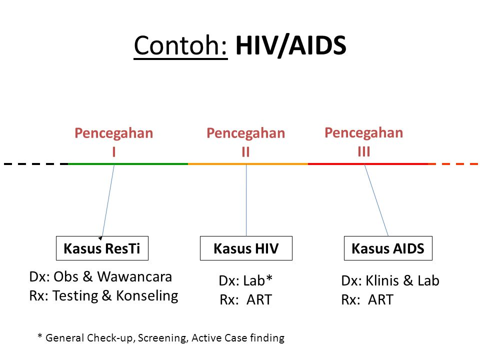 Pencegahan I Pencegahan II Pencegahan III Kasus ResTiKasus HIVKasus AIDS Dx: Klinis & Lab Rx: ART Dx: Lab* Rx: ART Dx: Obs & Wawancara Rx: Testing & Konseling Contoh: HIV/AIDS * General Check-up, Screening, Active Case finding