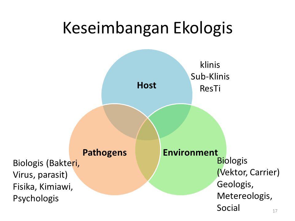 Keseimbangan Ekologis Host EnvironmentPathogens 17 klinis Sub-Klinis ResTi Biologis (Vektor, Carrier) Geologis, Metereologis, Social Biologis (Bakteri