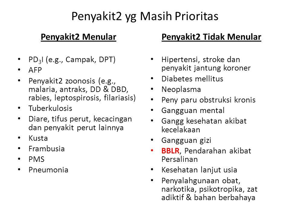 Penyakit2 yg Masih Prioritas Penyakit2 Menular PD 3 I (e.g., Campak, DPT) AFP Penyakit2 zoonosis (e.g., malaria, antraks, DD & DBD, rabies, leptospiro