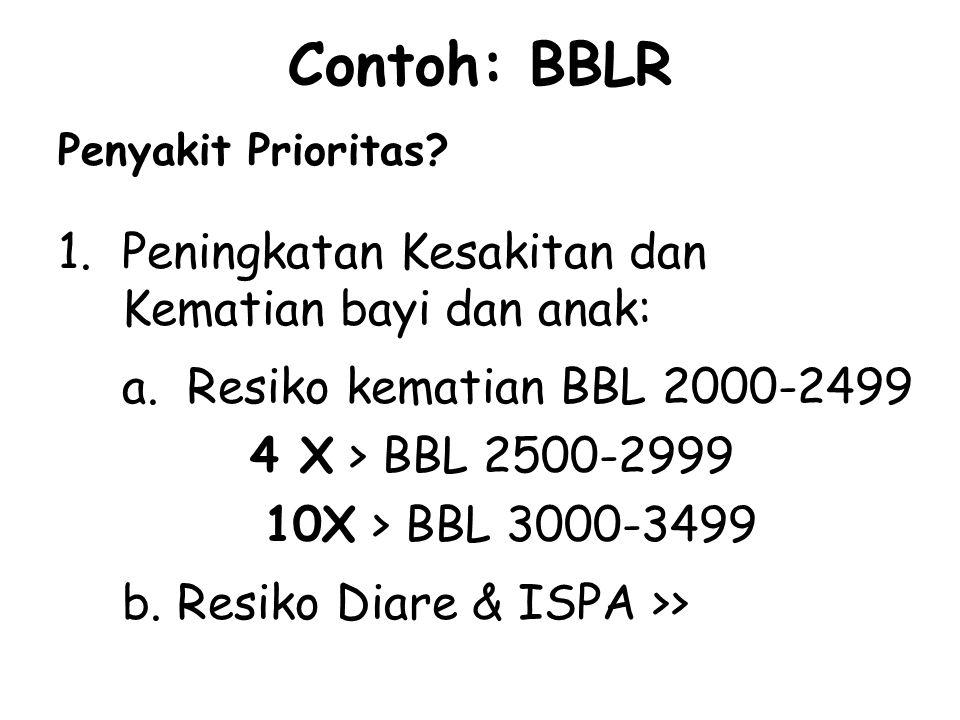Contoh: BBLR Penyakit Prioritas? 1.Peningkatan Kesakitan dan Kematian bayi dan anak: a. Resiko kematian BBL 2000-2499 4 X > BBL 2500-2999 10X > BBL 30