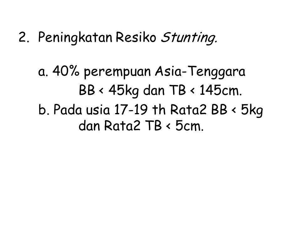2.Peningkatan Resiko Stunting. a. 40% perempuan Asia-Tenggara BB < 45kg dan TB < 145cm. b. Pada usia 17-19 th Rata2 BB < 5kg dan Rata2 TB < 5cm.