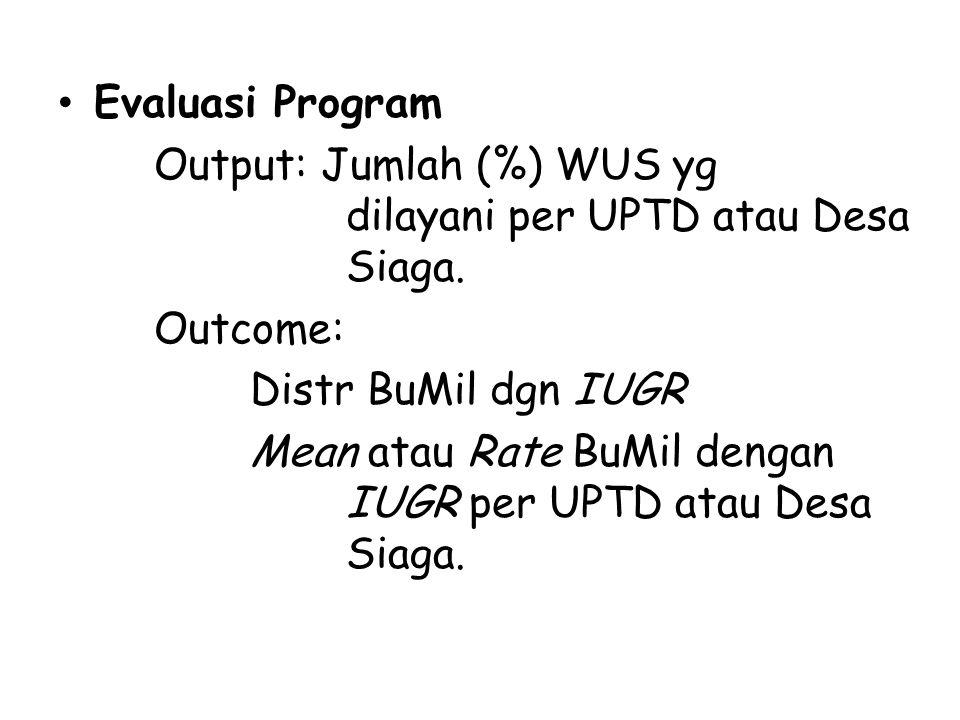 Evaluasi Program Output: Jumlah (%) WUS yg dilayani per UPTD atau Desa Siaga. Outcome: Distr BuMil dgn IUGR Mean atau Rate BuMil dengan IUGR per UPTD