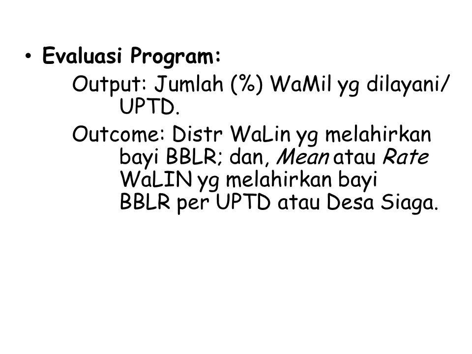 Evaluasi Program: Output: Jumlah (%) WaMil yg dilayani/ UPTD. Outcome: Distr WaLin yg melahirkan bayi BBLR; dan, Mean atau Rate WaLIN yg melahirkan ba
