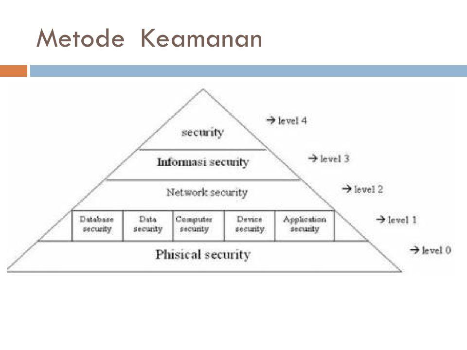 Metode Keamanan