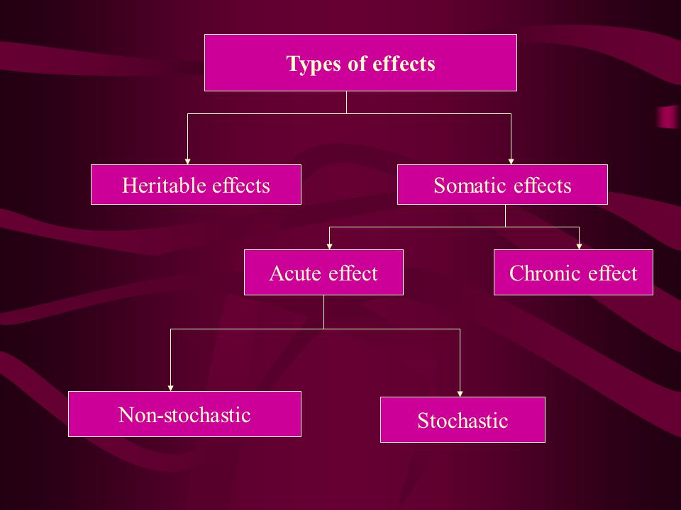 Types of effects Heritable effectsSomatic effects Acute effectChronic effect Non-stochastic Stochastic