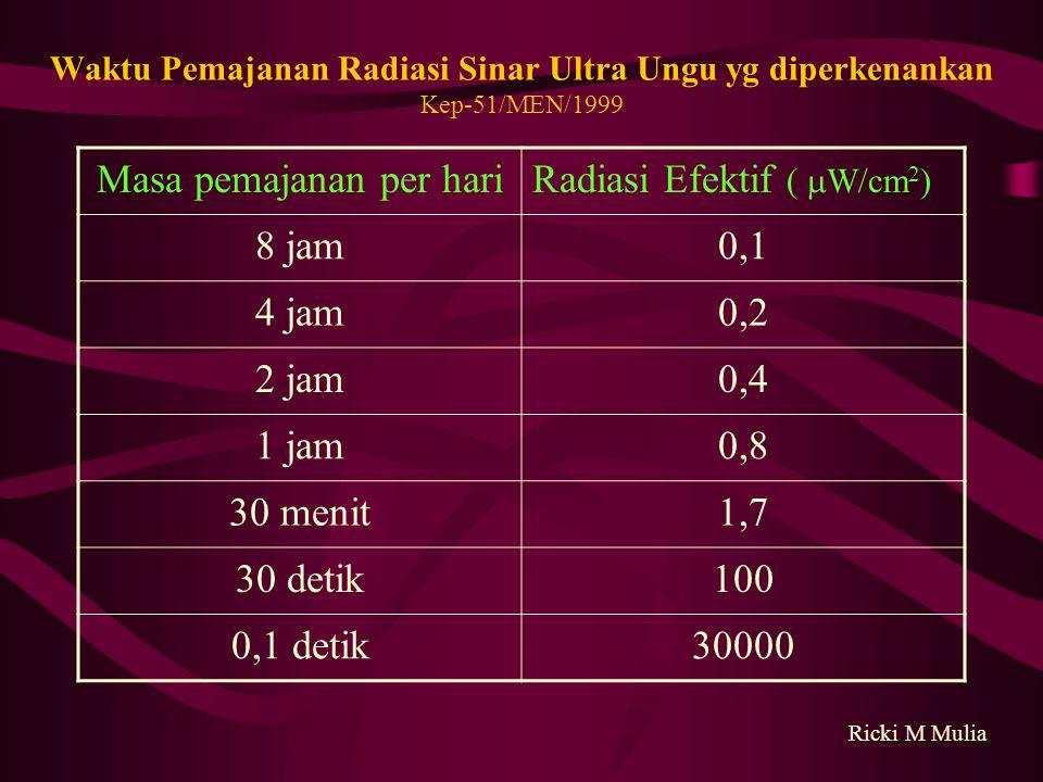 Waktu Pemajanan Radiasi Sinar Ultra Ungu yg diperkenankan Kep-51/MEN/1999 Masa pemajanan per hariRadiasi Efektif (  W/cm 2 ) 8 jam0,1 4 jam0,2 2 jam0,4 1 jam0,8 30 menit1,7 30 detik100 0,1 detik30000 Ricki M Mulia