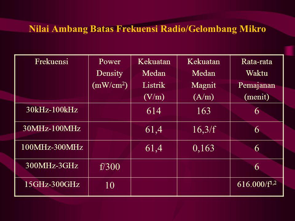 Nilai Ambang Batas Frekuensi Radio/Gelombang Mikro FrekuensiPower Density (mW/cm 2 ) Kekuatan Medan Listrik (V/m) Kekuatan Medan Magnit (A/m) Rata-rata Waktu Pemajanan (menit) 30kHz-100kHz 6141636 30MHz-100MHz 61,416,3/f6 100MHz-300MHz 61,40,1636 300MHz-3GHz f/3006 15GHz-300GHz 10 616.000/f 1,2