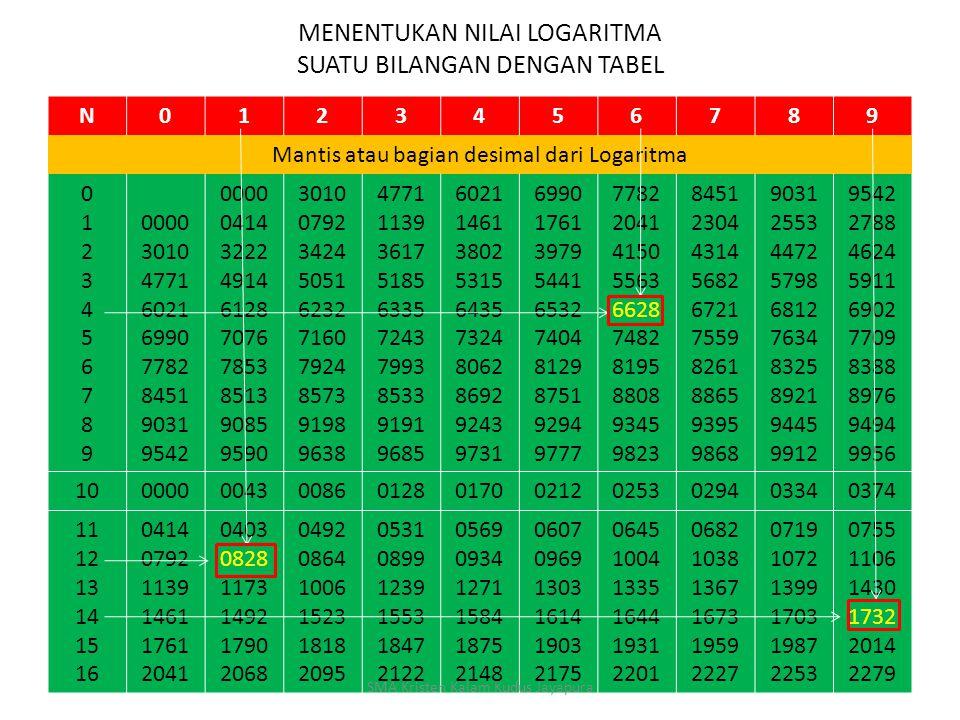 MENENTUKAN LOGARITMA SUATU BILANGAN CONTOH : Dengan menggunakan tabel Logaritma carilah nilai tiap Logaritma berikut ini : a. Log 4,6 b.Log 1,21 c.Log