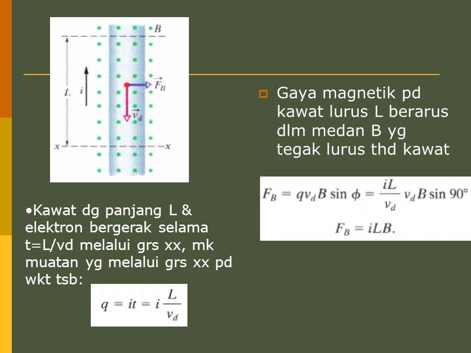  Gaya magnetik pd kawat lurus L berarus dlm medan B yg tegak lurus thd kawat Kawat dg panjang L & elektron bergerak selama t=L/vd melalui grs xx, mk