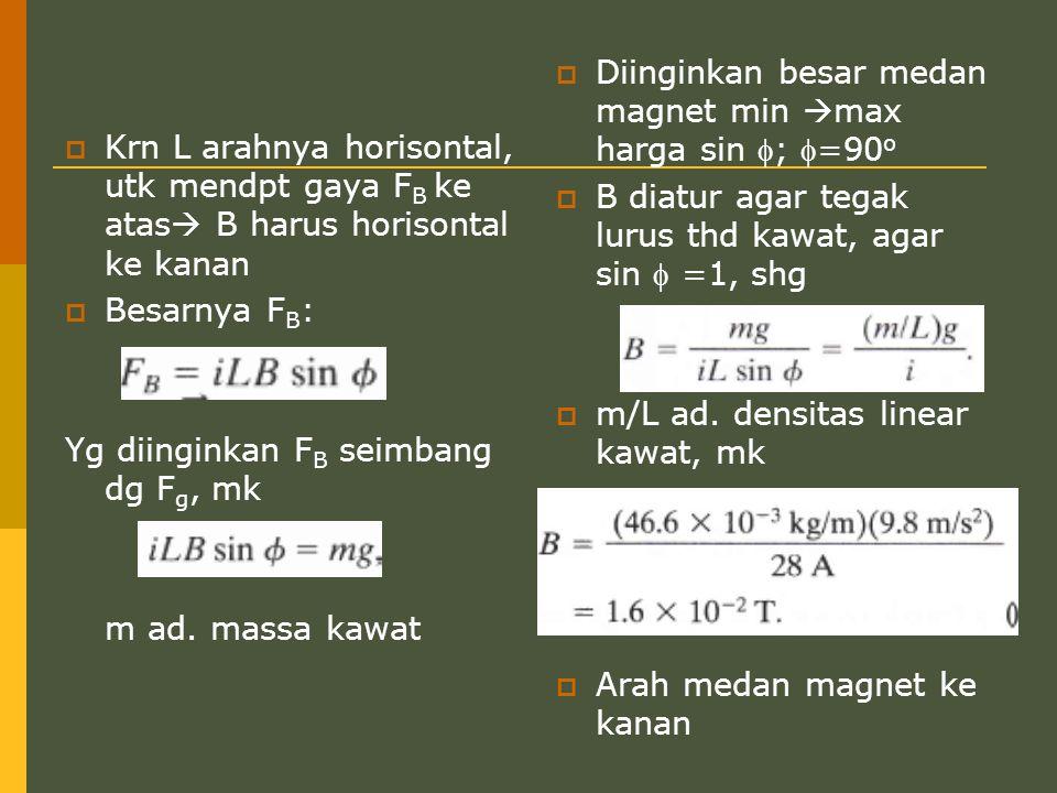  Krn L arahnya horisontal, utk mendpt gaya F B ke atas  B harus horisontal ke kanan  Besarnya F B : Yg diinginkan F B seimbang dg F g, mk m ad. mas