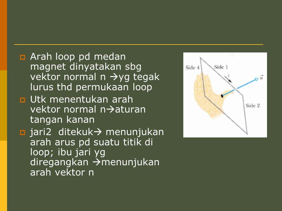  Arah loop pd medan magnet dinyatakan sbg vektor normal n  yg tegak lurus thd permukaan loop  Utk menentukan arah vektor normal n  aturan tangan k