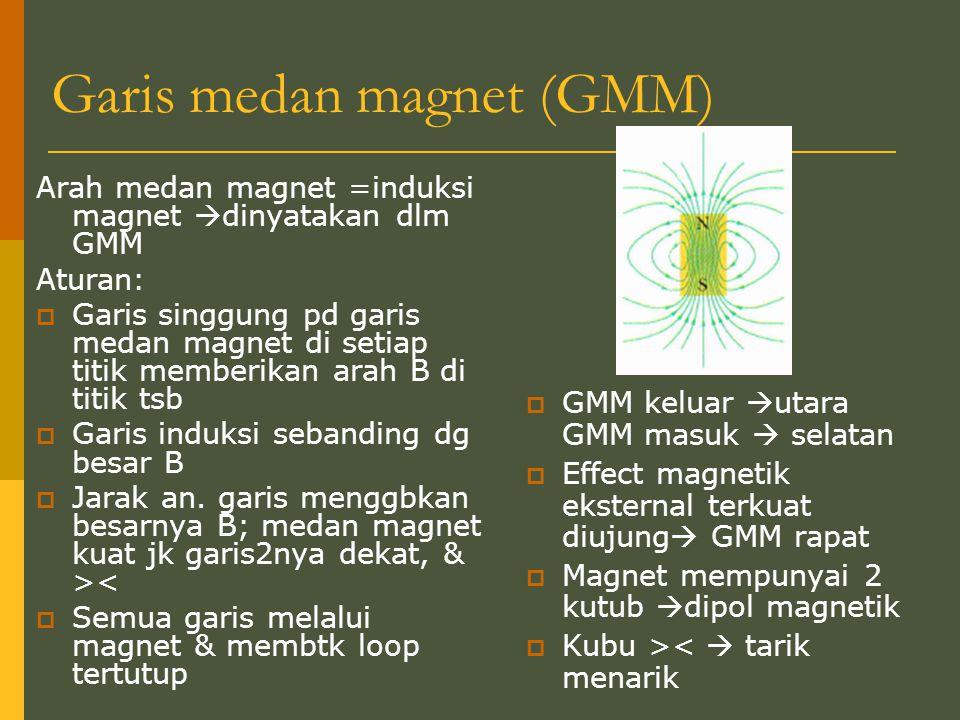 Garis medan magnet (GMM) Arah medan magnet =induksi magnet  dinyatakan dlm GMM Aturan:  Garis singgung pd garis medan magnet di setiap titik memberi