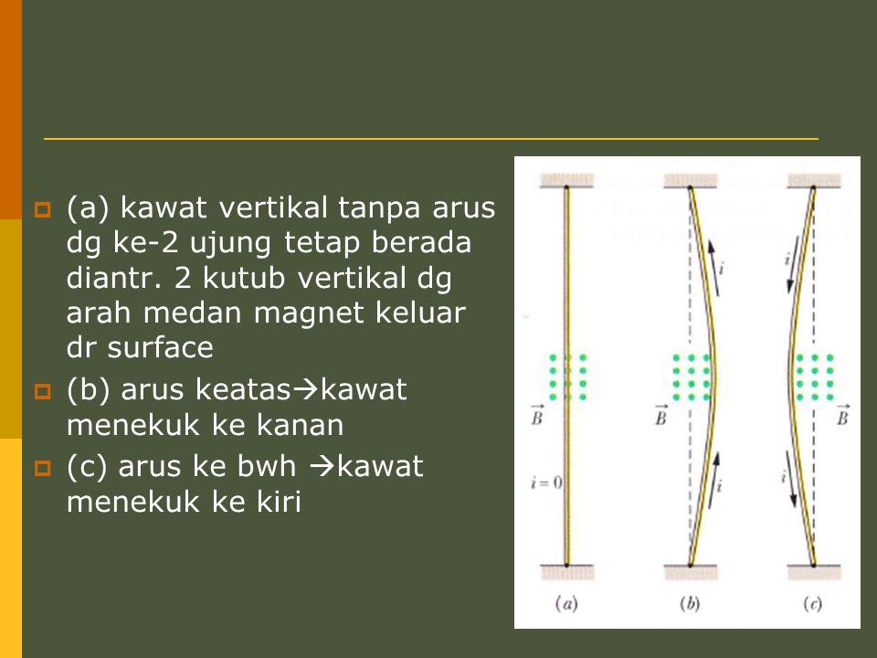  (a) kawat vertikal tanpa arus dg ke-2 ujung tetap berada diantr. 2 kutub vertikal dg arah medan magnet keluar dr surface  (b) arus keatas  kawat m