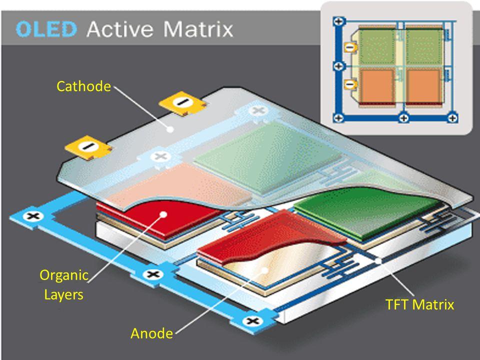 Anode Organic Layers Cathode TFT Matrix