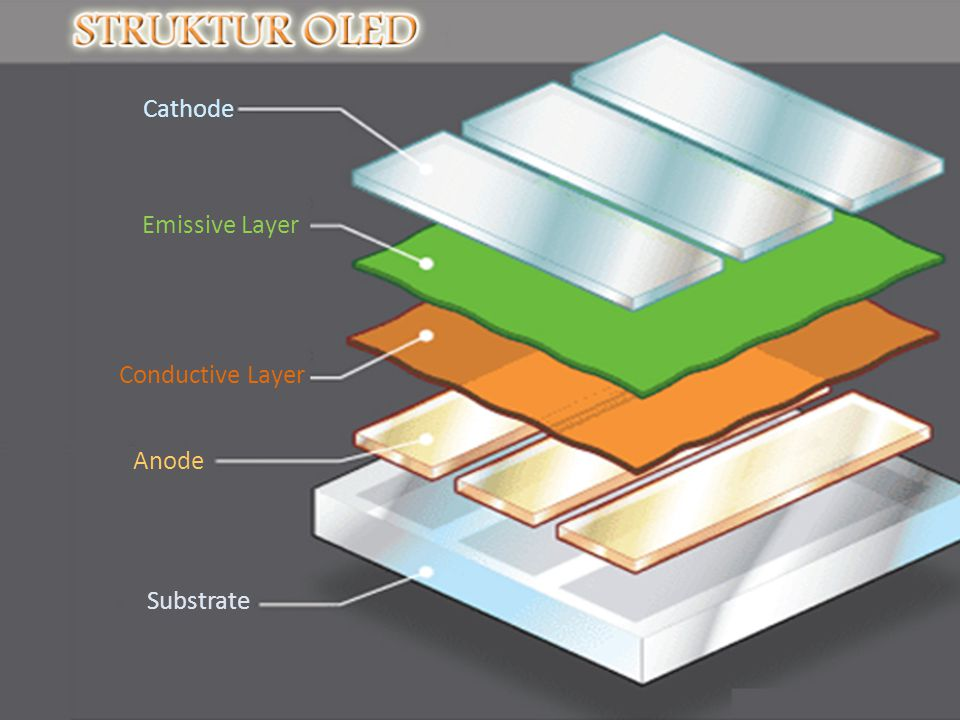 Cathode Conductive Layer Emissive Layer Anode Substrate