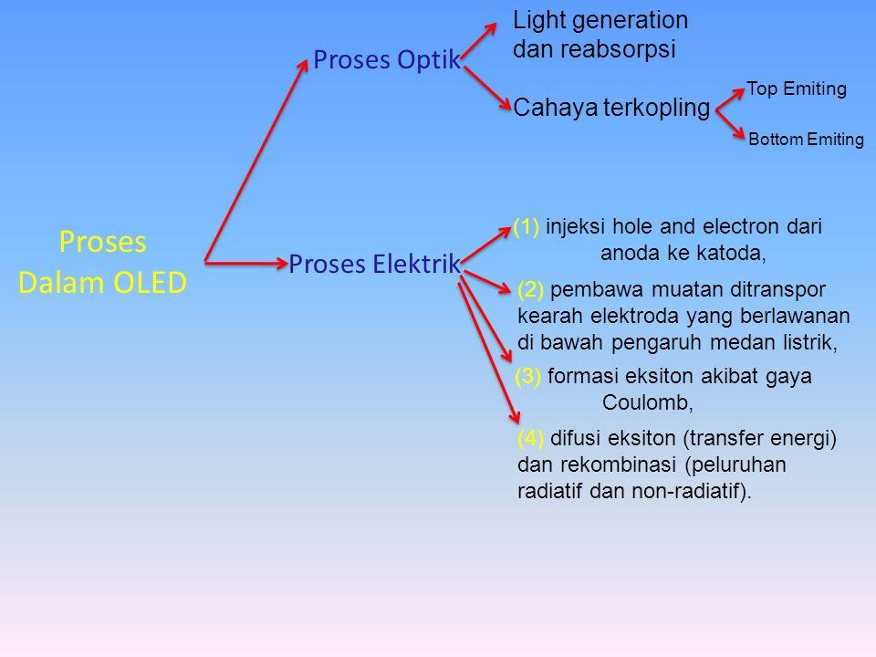 Proses Dalam OLED Proses Optik Proses Elektrik Light generation dan reabsorpsi Cahaya terkopling (1) injeksi hole and electron dari anoda ke katoda, (