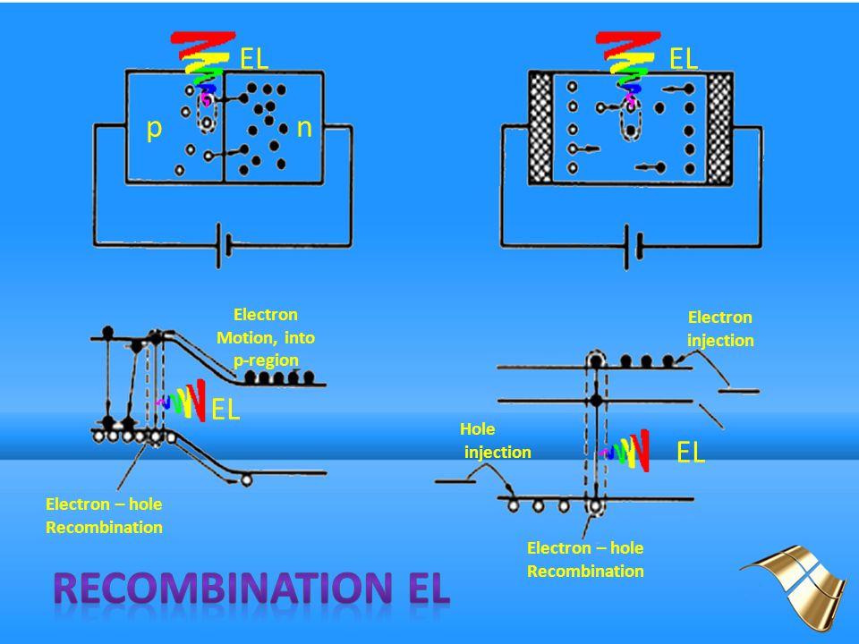 EL Electron Motion, into p-region pn Electron injection Electron – hole Recombination Hole injection Electron – hole Recombination