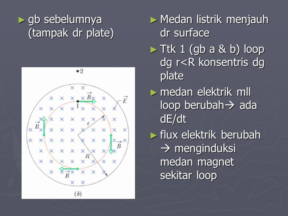 ► gb sebelumnya (tampak dr plate) ► Medan listrik menjauh dr surface ► Ttk 1 (gb a & b) loop dg r<R konsentris dg plate ► medan elektrik mll loop beru