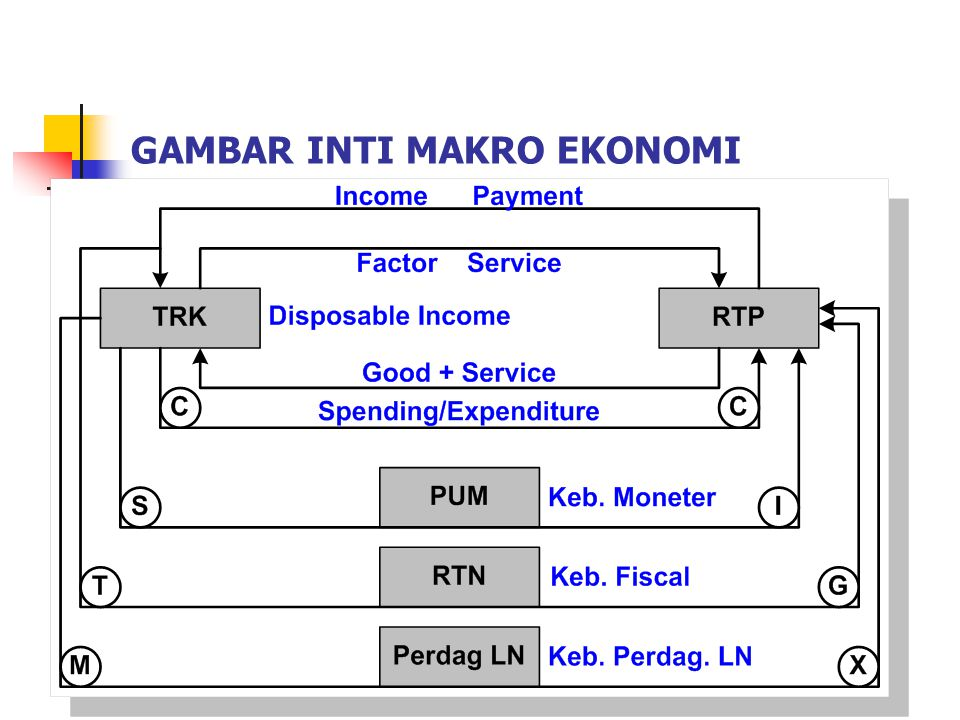 PENDAPATAN NASIONAL 1.GROSS DOMESTIC PRODUCT (GDP).