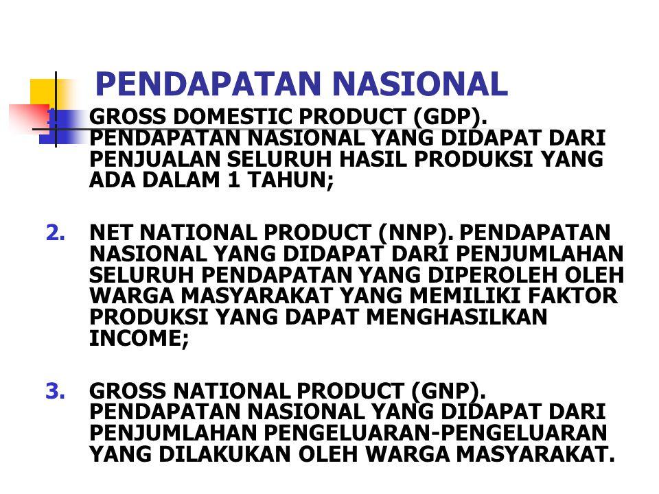 PENDAPATAN NASIONAL 1.GROSS DOMESTIC PRODUCT (GDP). PENDAPATAN NASIONAL YANG DIDAPAT DARI PENJUALAN SELURUH HASIL PRODUKSI YANG ADA DALAM 1 TAHUN; 2.N