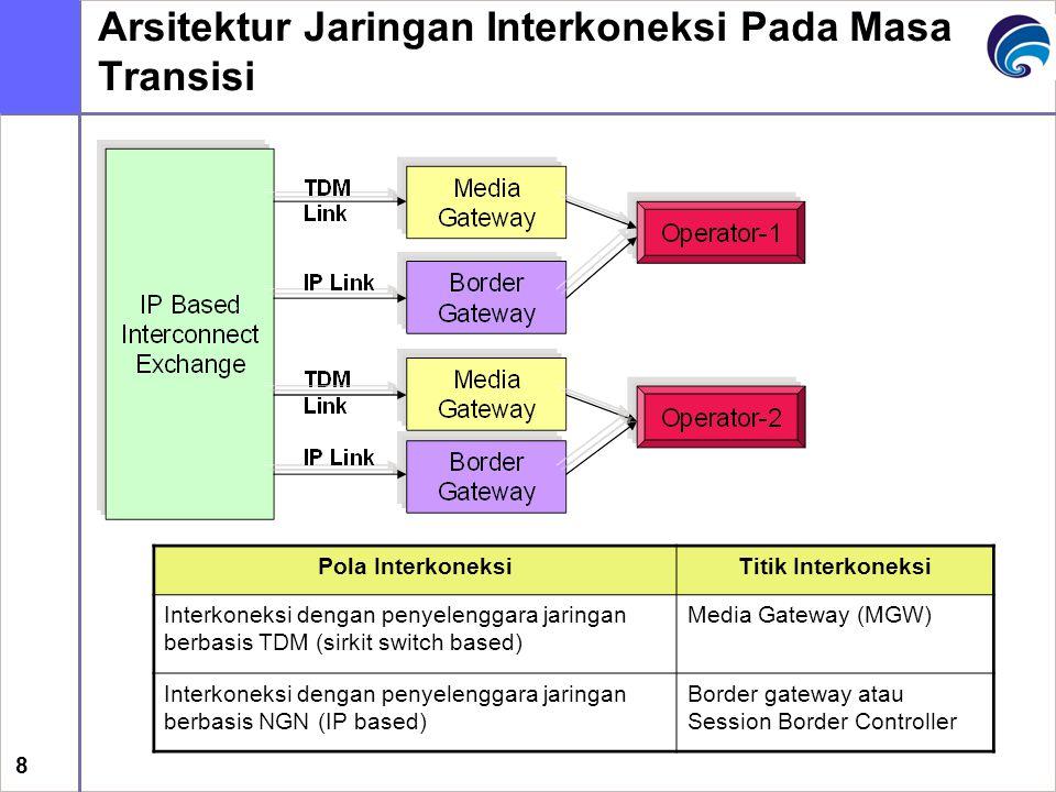 8 Arsitektur Jaringan Interkoneksi Pada Masa Transisi Pola InterkoneksiTitik Interkoneksi Interkoneksi dengan penyelenggara jaringan berbasis TDM (sirkit switch based) Media Gateway (MGW) Interkoneksi dengan penyelenggara jaringan berbasis NGN (IP based) Border gateway atau Session Border Controller