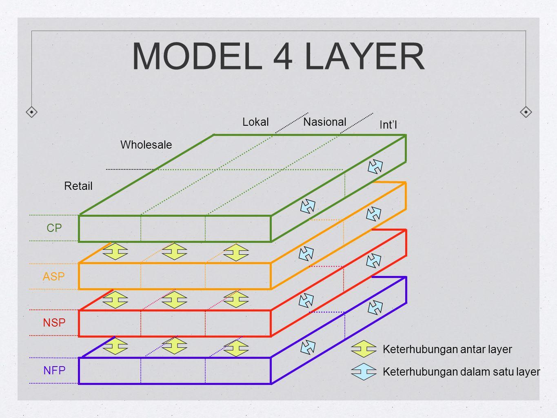MODEL 4 LAYER LokalNasional Int'l Wholesale Retail CP ASP NSP NFP Keterhubungan antar layer Keterhubungan dalam satu layer