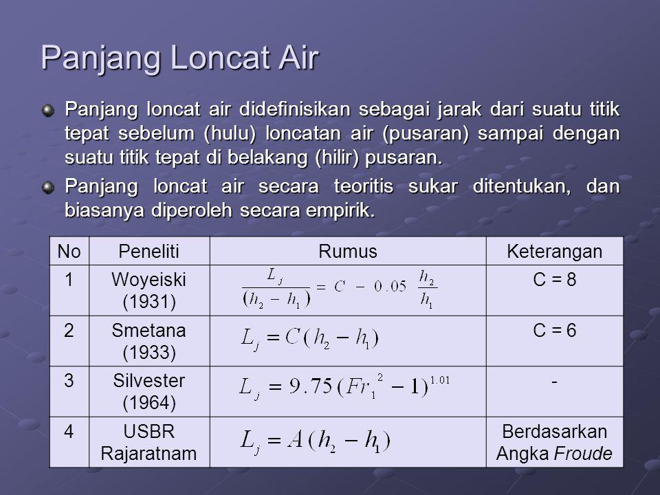 Panjang Loncat Air Panjang loncat air didefinisikan sebagai jarak dari suatu titik tepat sebelum (hulu) loncatan air (pusaran) sampai dengan suatu tit